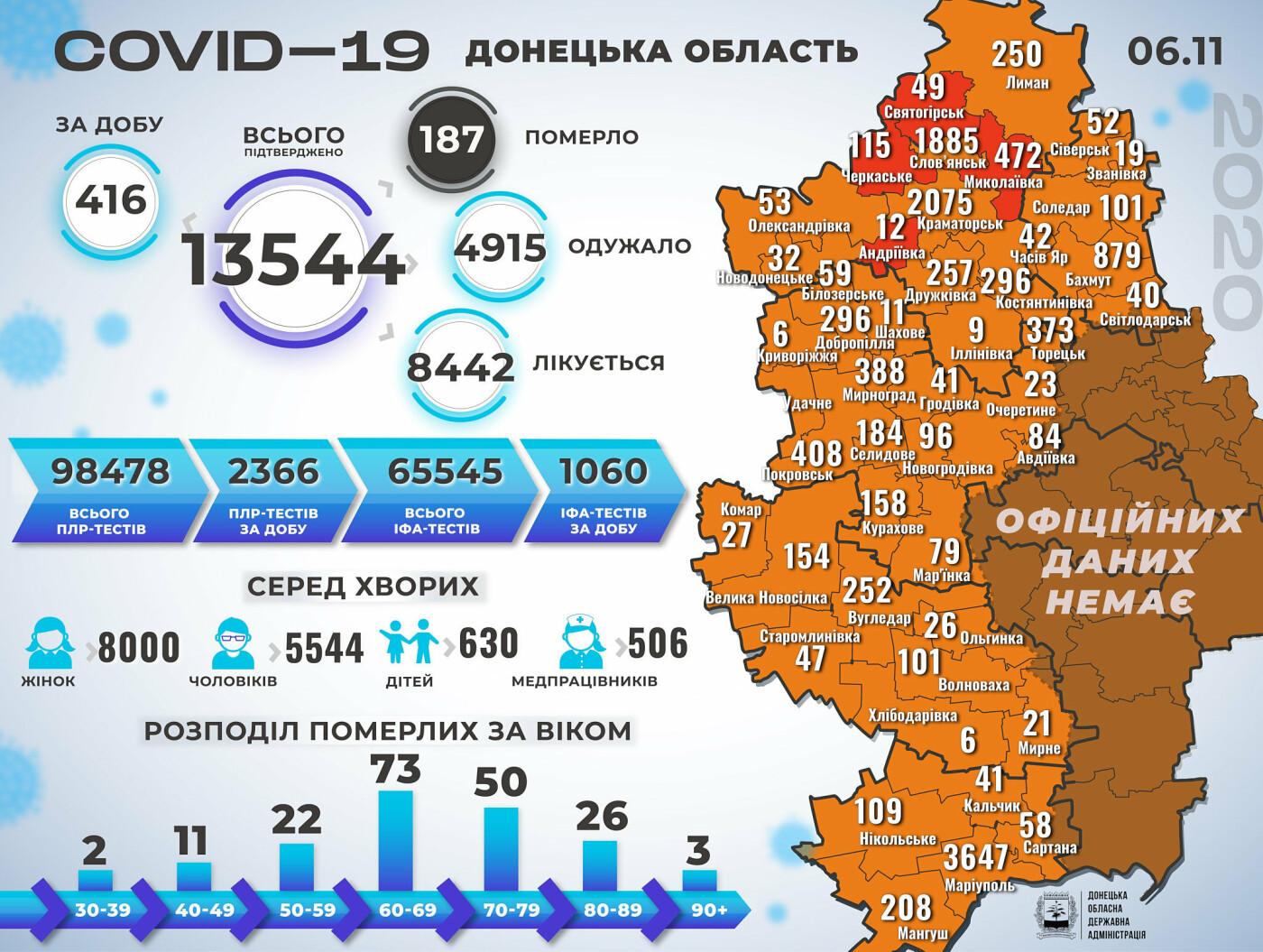 В Донецкой области за сутки 3 смерти от коронавируса, 416 новых случаев, фото-1