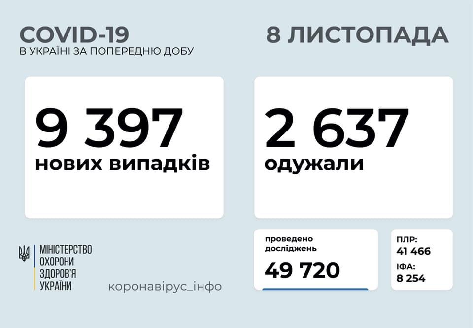 В Украине 9397 новых случаев коронавируса, фото-1