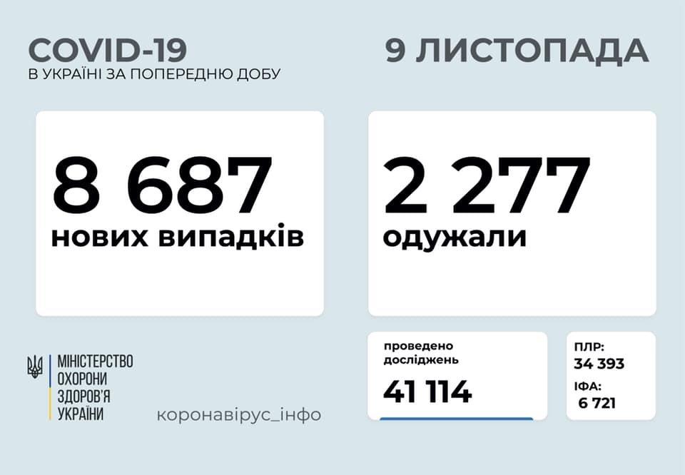 В Украине 8687 новых случаев коронавируса, фото-1