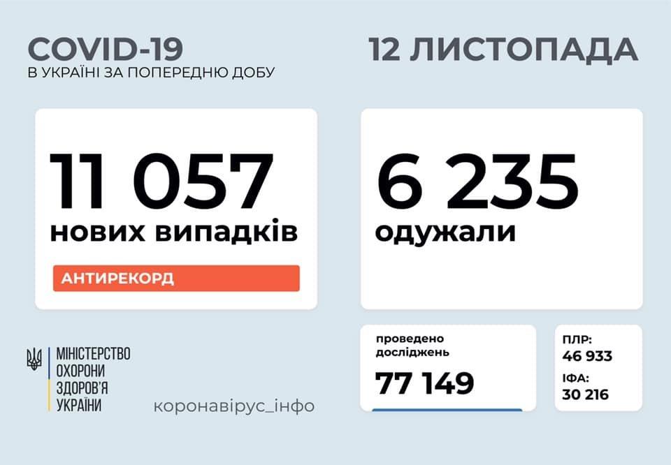 Новый антирекорд - в Украине за сутки 11057 новых случаев коронавируса, фото-1