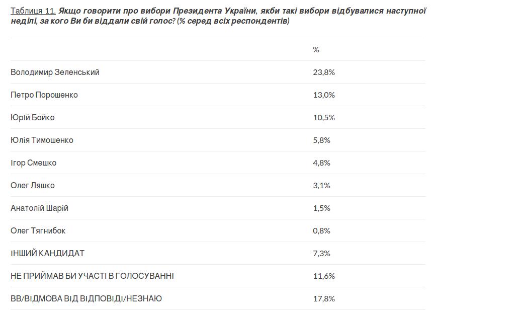 Кто бы победил во втором туре президентских выборов в Украине, если бы они прошли сегодня, фото-1