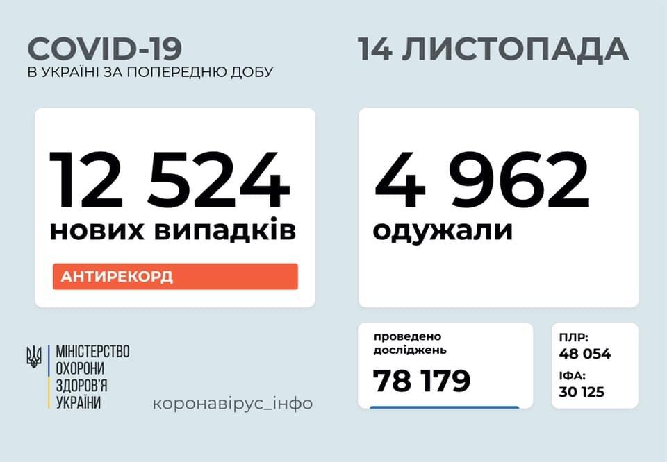 Новый антирекорд - в Украине за сутки 12524 новых случаев коронавируса, фото-1