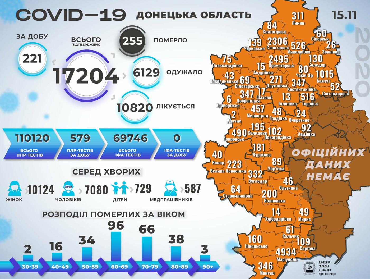 В Донецкой области коронавирус унес жизни 16 человек за сутки, фото-1