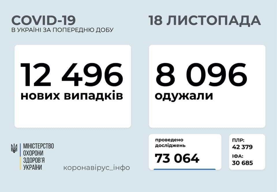 В Украине за сутки 12496 новых случаев коронавируса, фото-1