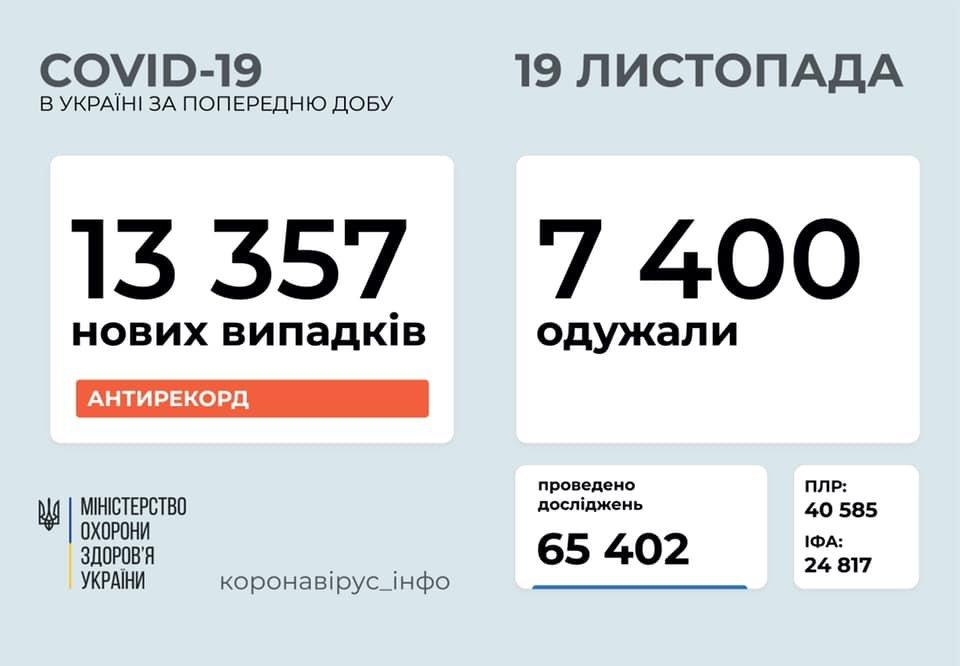 Новый антирекорд - в Украине за сутки 13357 новых случаев коронавируса, фото-1