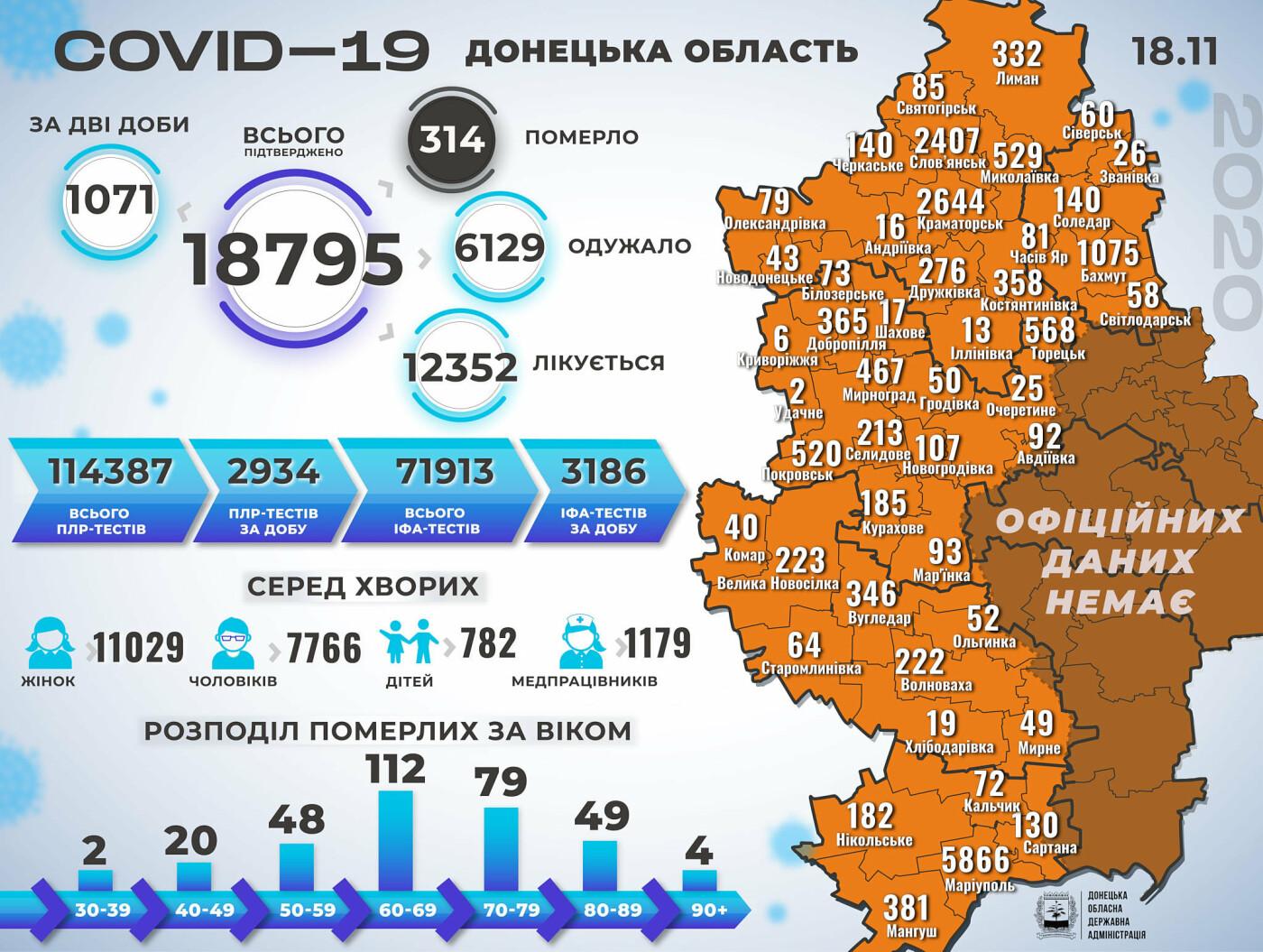 В Донецкой области за двое суток коронавирус унес 39 жизней, 1071 новый случай, фото-1