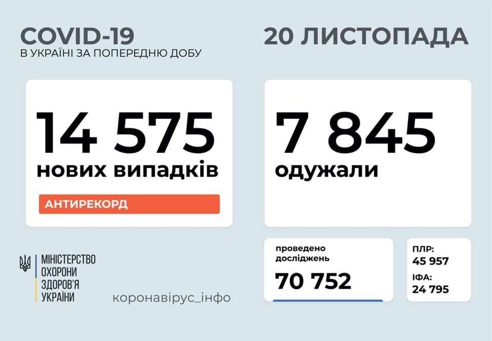 Новый антирекорд - в Украине за сутки 14575 новых случаев коронавируса, фото-1