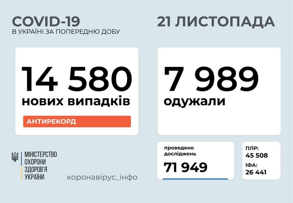 Новый антирекорд - в Украине за сутки 14580 новых случаев коронавируса, фото-1