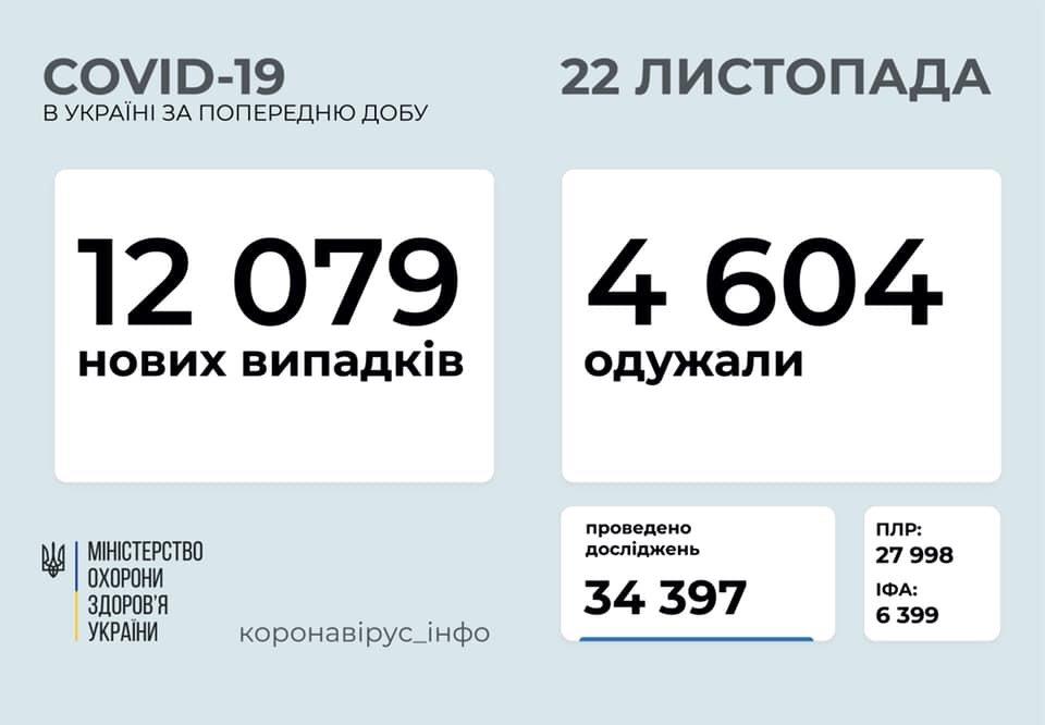 В Украине 12079 новых случаев коронавируса, фото-1