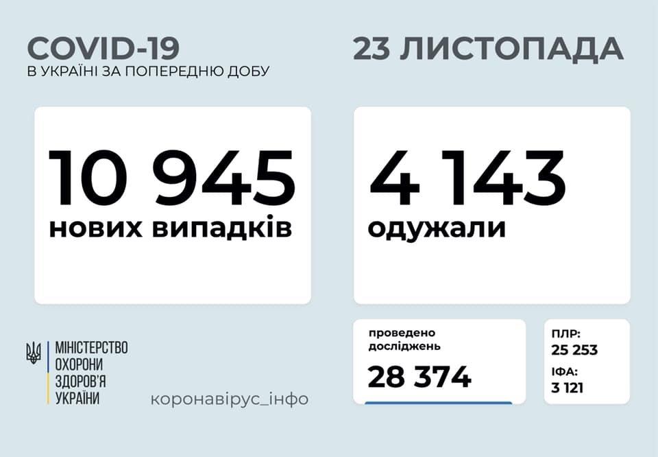 В Украине 10945 новых случаев коронавируса, фото-1