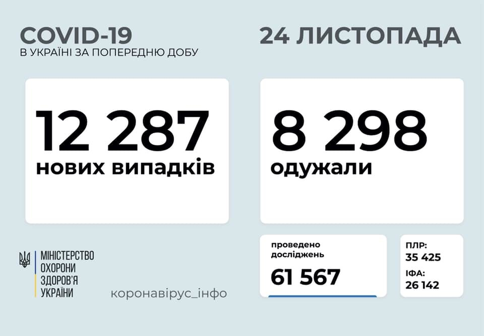 В Украине 12287 новых случаев коронавируса, фото-1