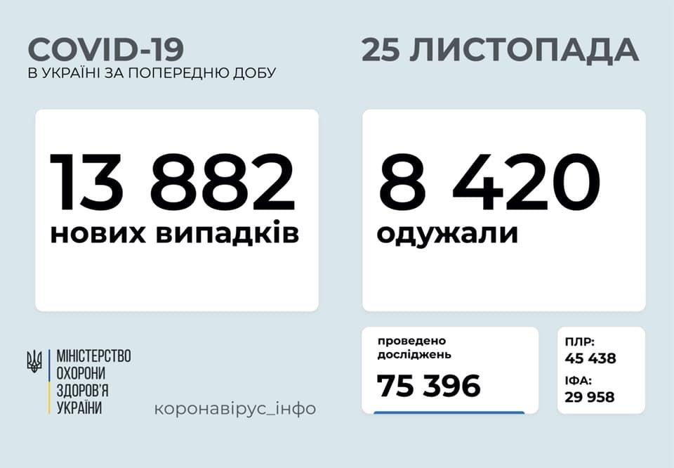 В Украине 13882 новых случаев коронавируса, фото-1