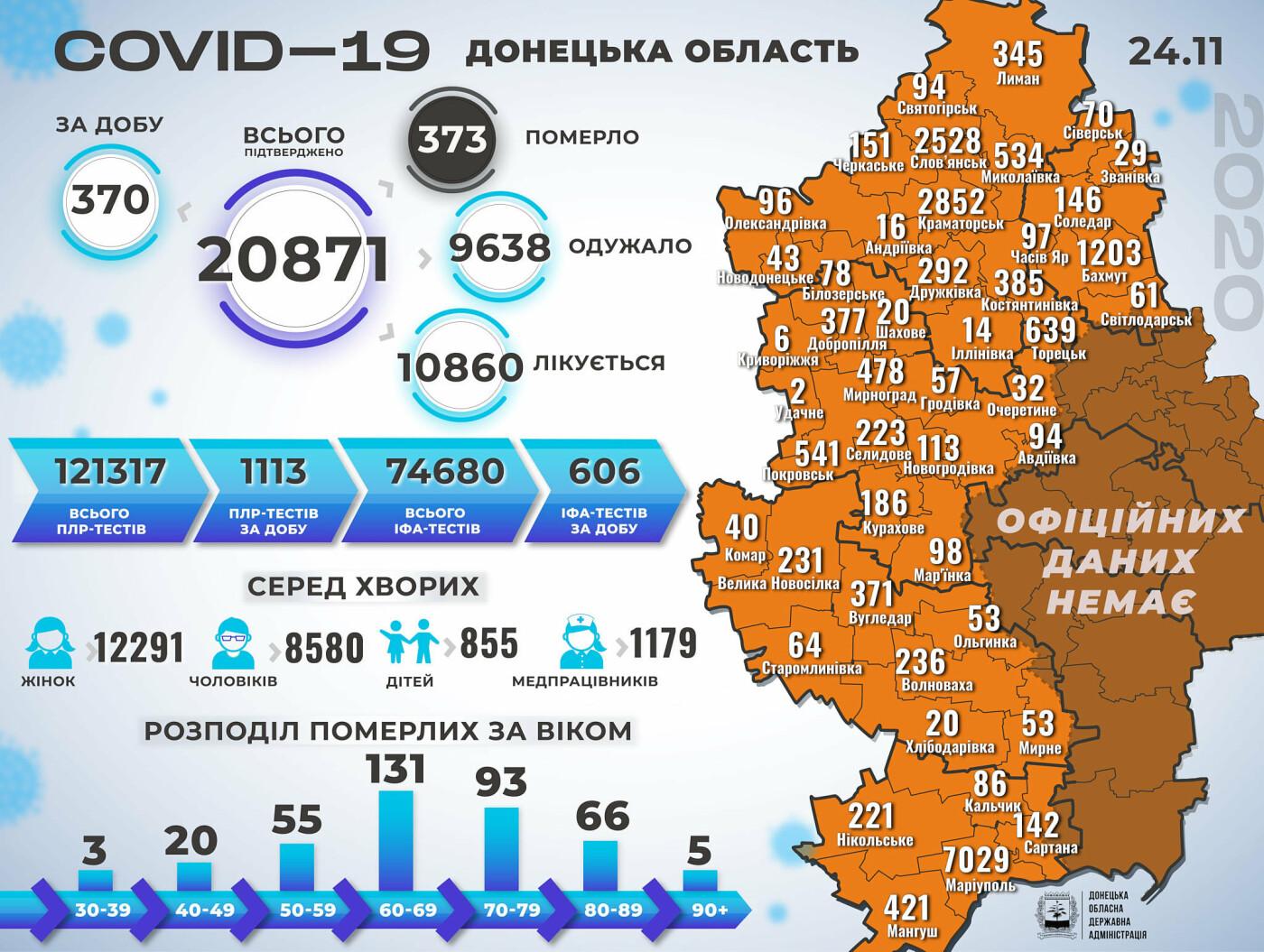 В Донецкой области коронавирус унес жизни 16 человек, 370 новых случаев, фото-1