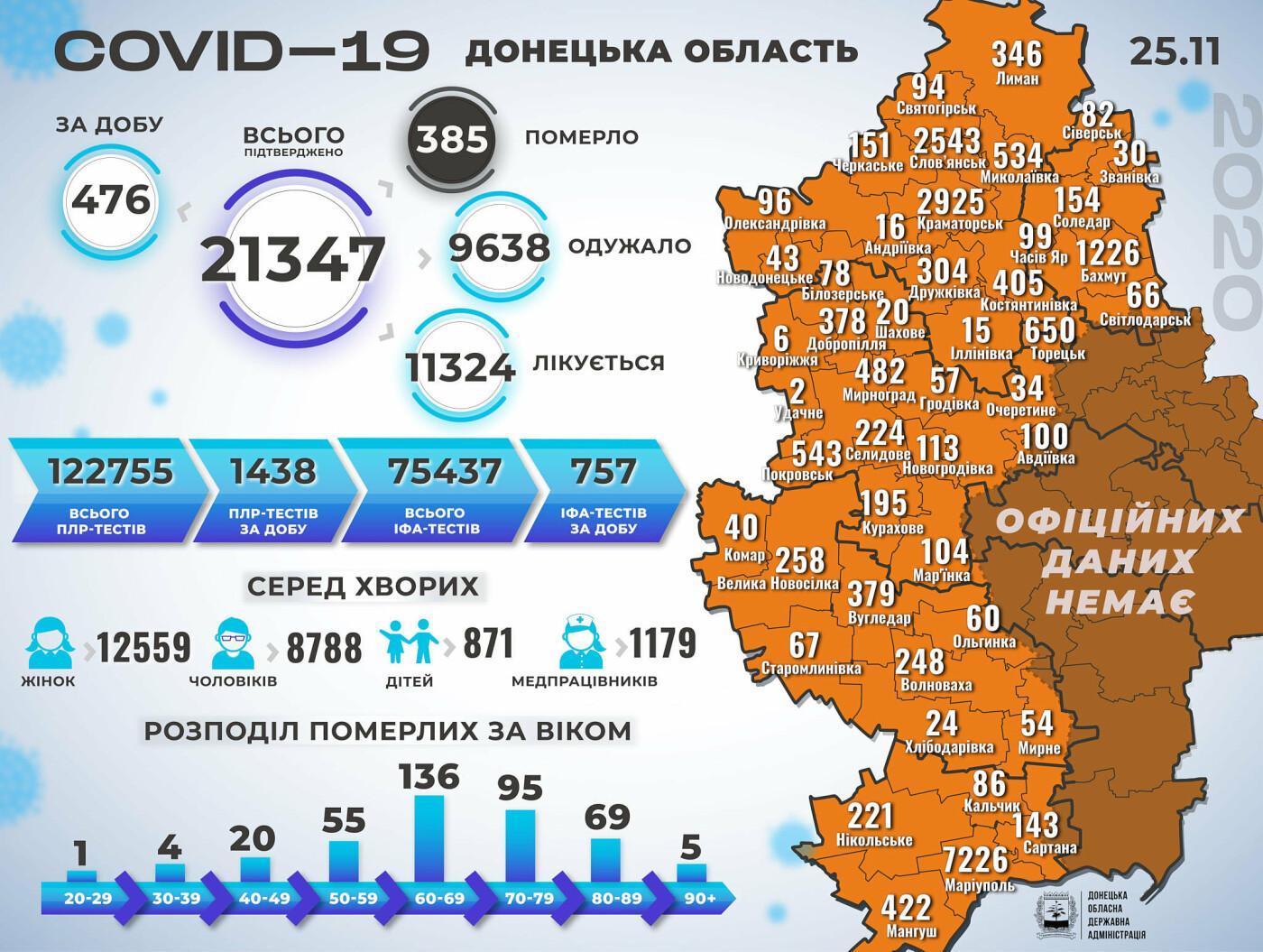 В Донецкой области коронавирус за сутки унес жизни 12 человек, 476 новых случаев, фото-1