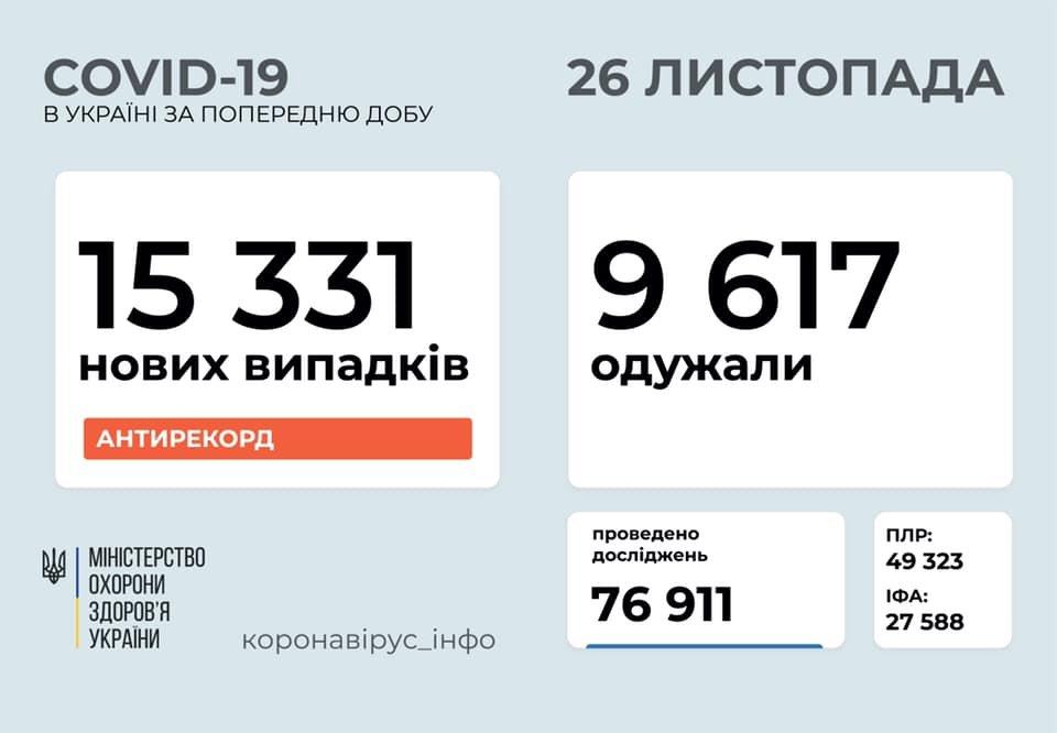 Новый антирекорд - в Украине за сутки 15331 новых случаев коронавируса, фото-1