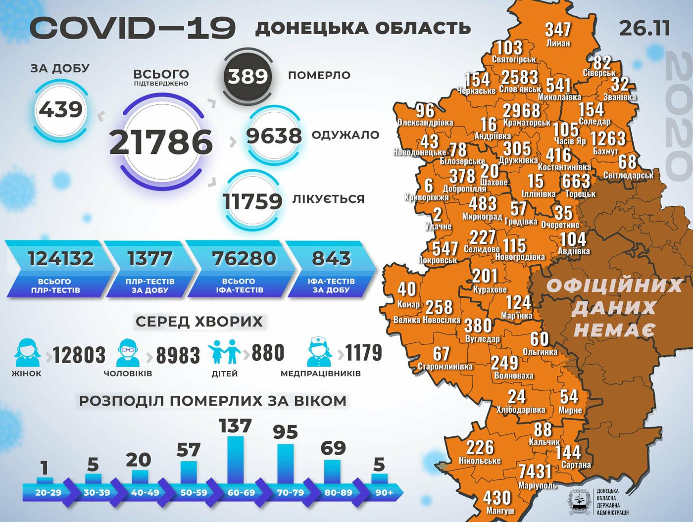 В Донецкой области коронавирус за сутки унес жизни четырех человек, 439 новых случаев, фото-1