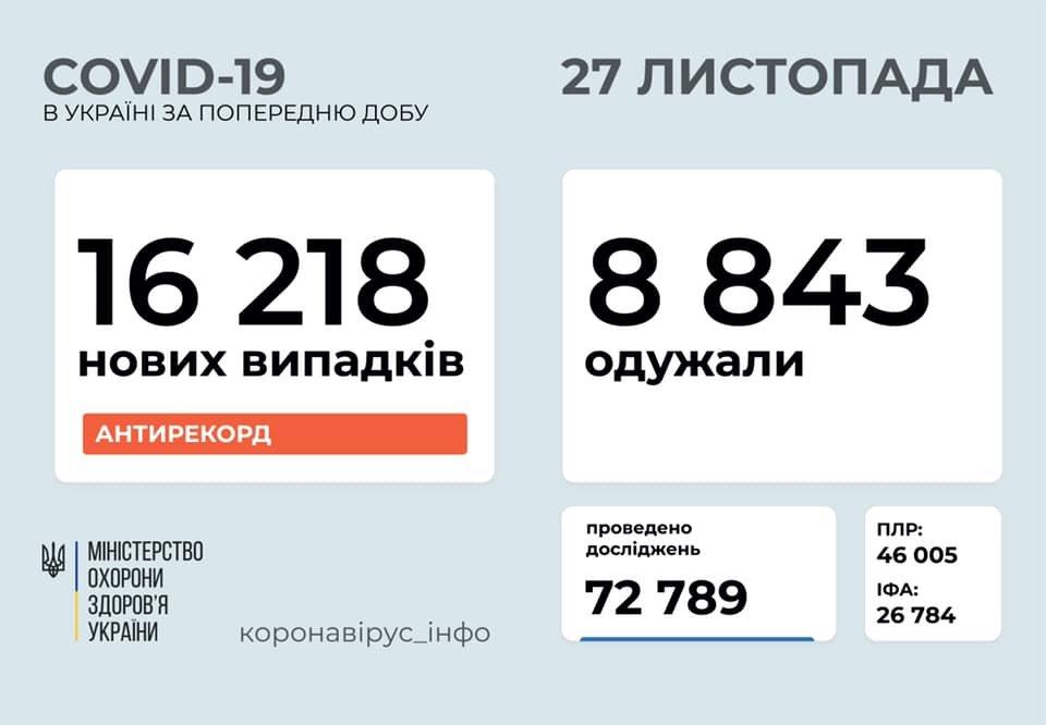 Новый антирекорд - в Украине за сутки 16218 новых случаев коронавируса, фото-1