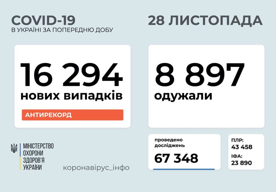 Новый антирекорд - в Украине за сутки 16294 новых случаев коронавируса, фото-1