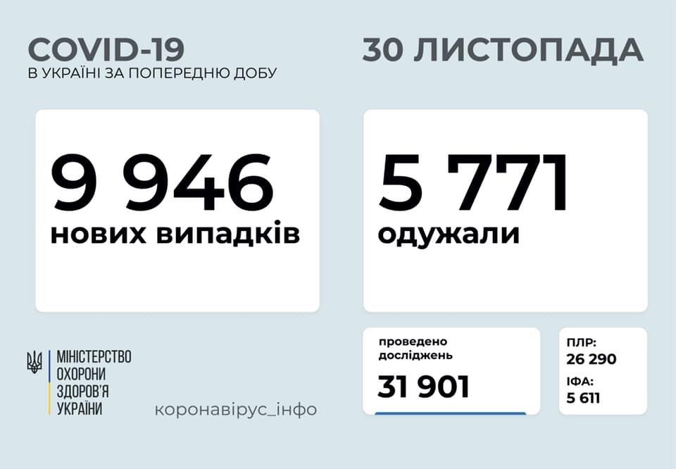 В Украине 9946 новых случаев коронавируса, болезнь унесла жизни 114 человек, фото-1