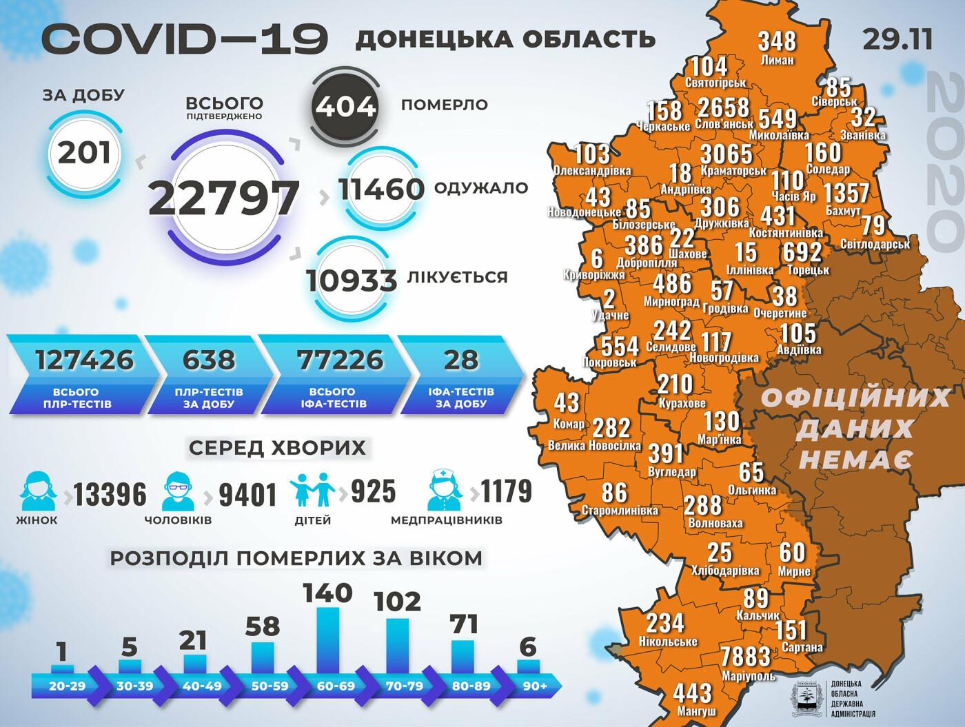 В Донецкой области за сутки 201 новый случай коронавируса, фото-1
