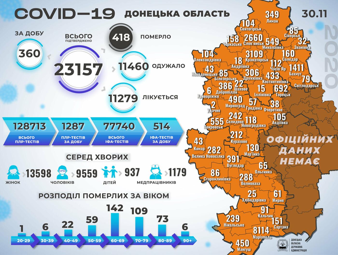 В Донецкой области коронавирус за сутки унес жизни 14 человек, 360 новых случаев , фото-1