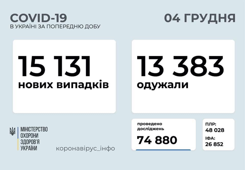 В Украине 15131 новых случаев коронавируса, фото-1