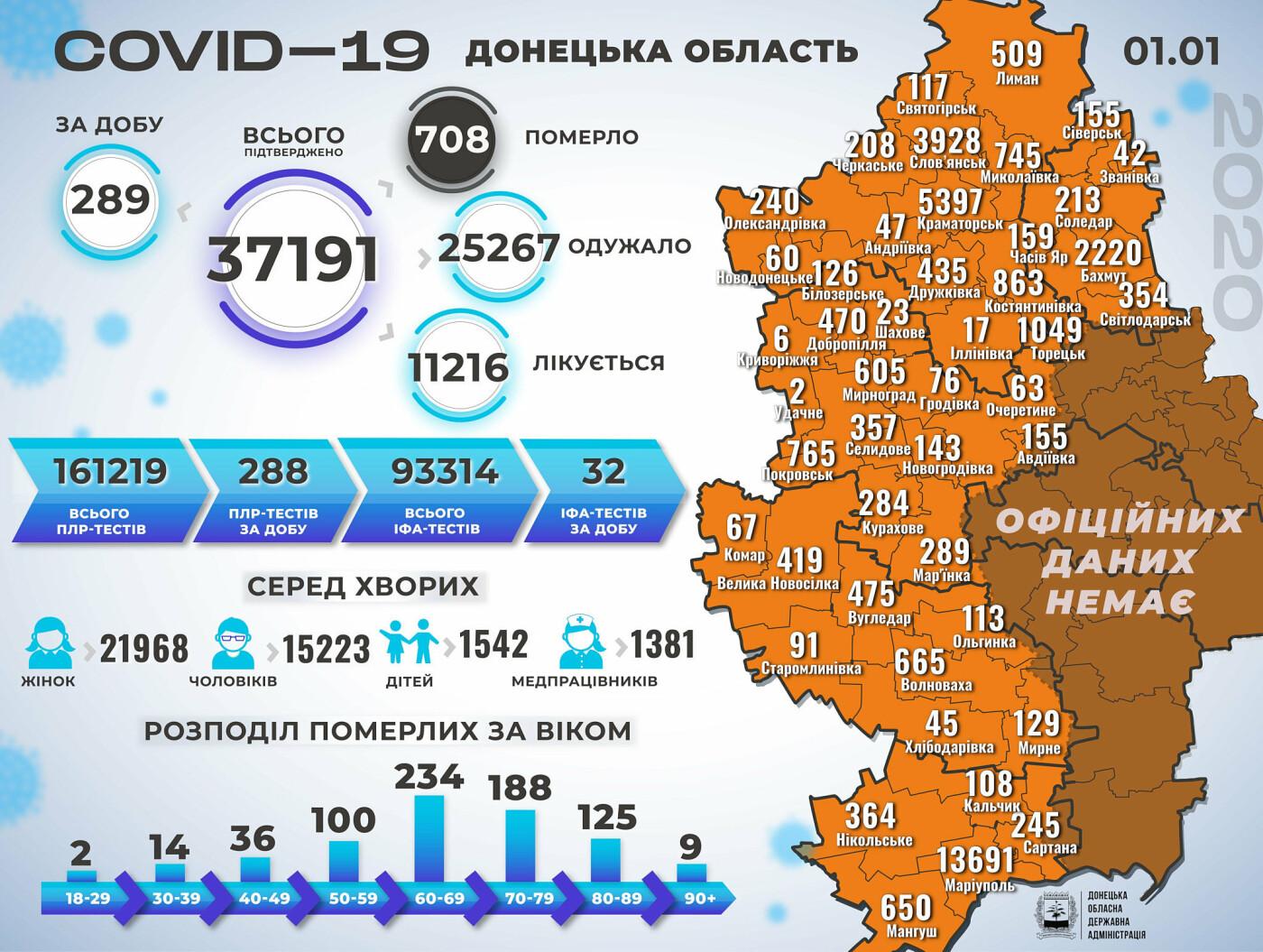 В  Донецкой области в первый день нового года зафиксировали 289 случаев коронавируса, фото-1