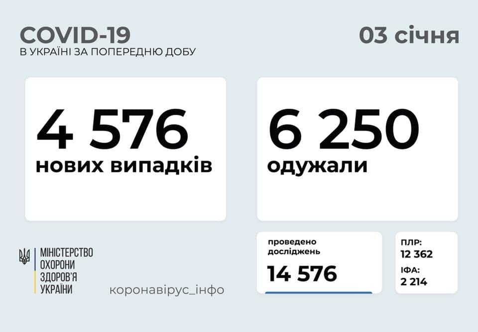 В Украине 4576 новых случаев коронавируса, болезнь за сутки унесла жизни 123 человек, фото-1