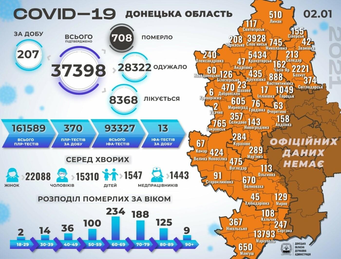 В Донецкой области 207 новых случаев коронавируса, фото-1