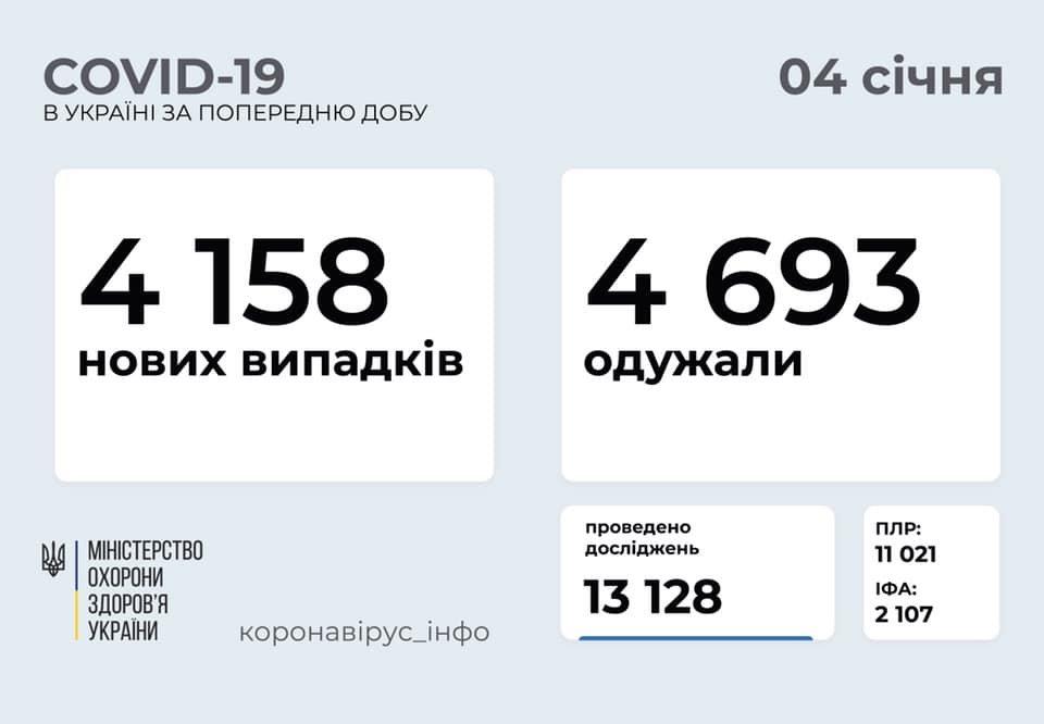В Украине 4158 новых случаев коронавируса, болезнь за сутки унесла жизни 73 человек, фото-1