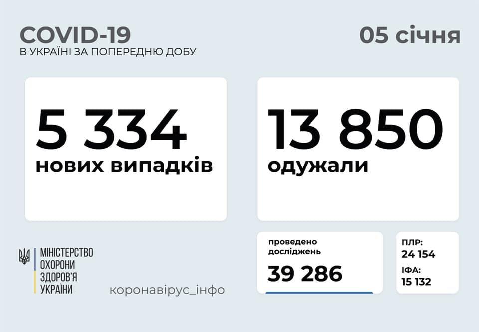 В Украине 5334 новых случаев коронавируса, болезнь за сутки унесла жизни 202 человек, фото-1