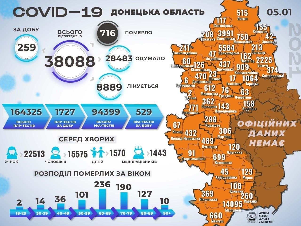 В Донецкой области 259 новых случаев коронавируса, болезнь унесла жизни восьми человек, фото-1
