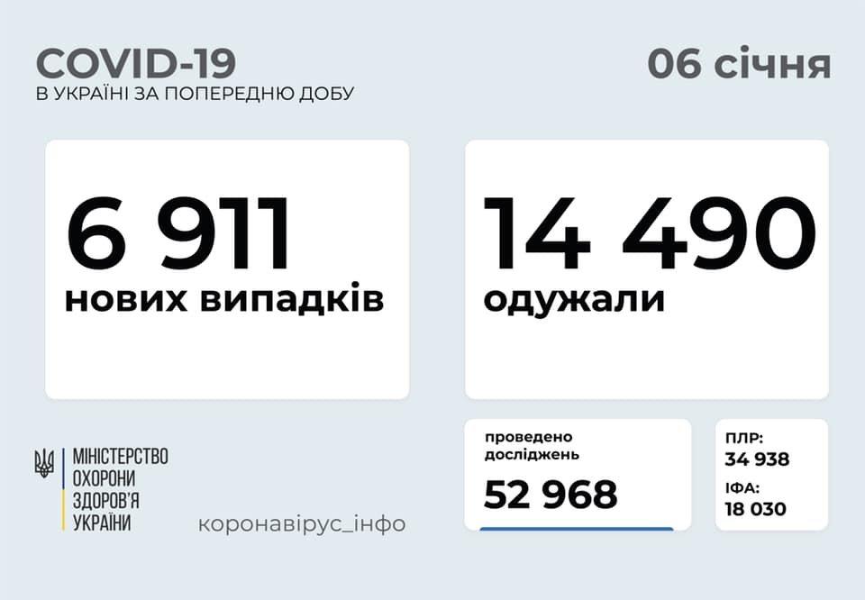 В Украине 6911 новых случаев коронавируса, болезнь за сутки унесла жизни 228 человек, фото-1