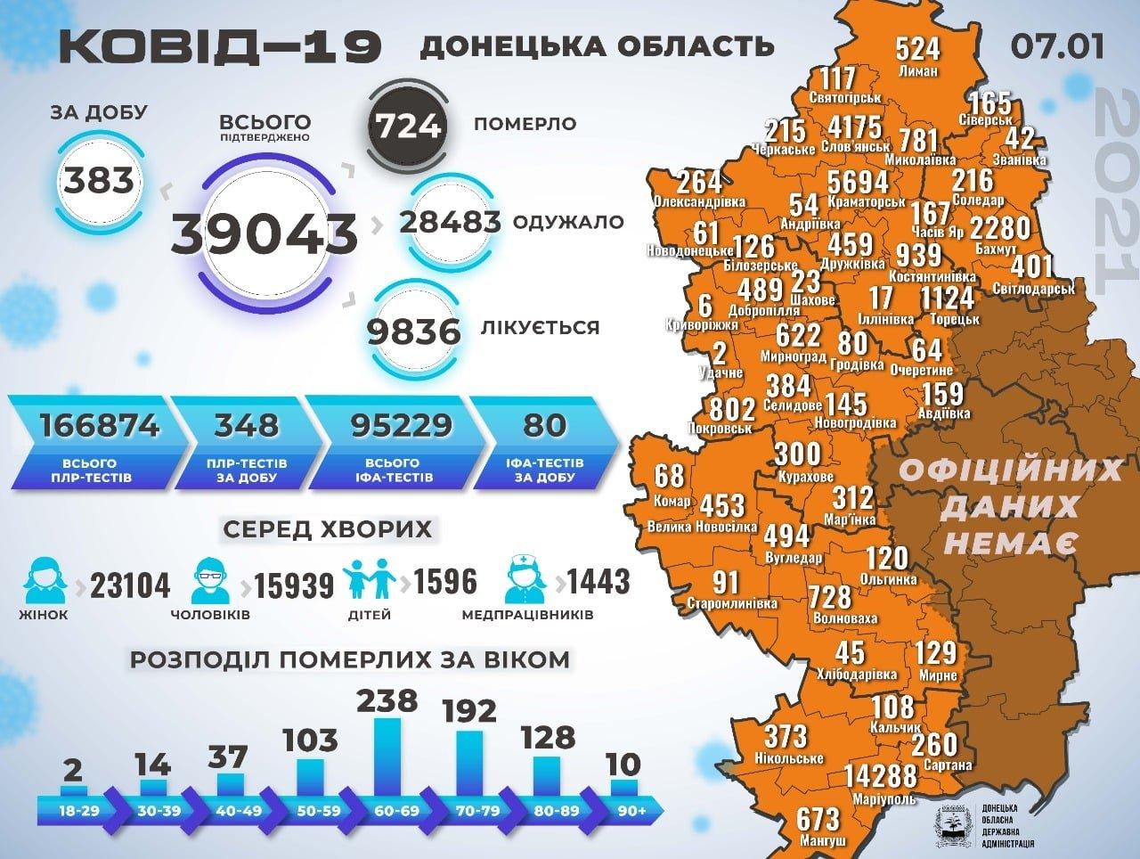 В Донецкой области 383 новых случаев коронавируса, фото-1