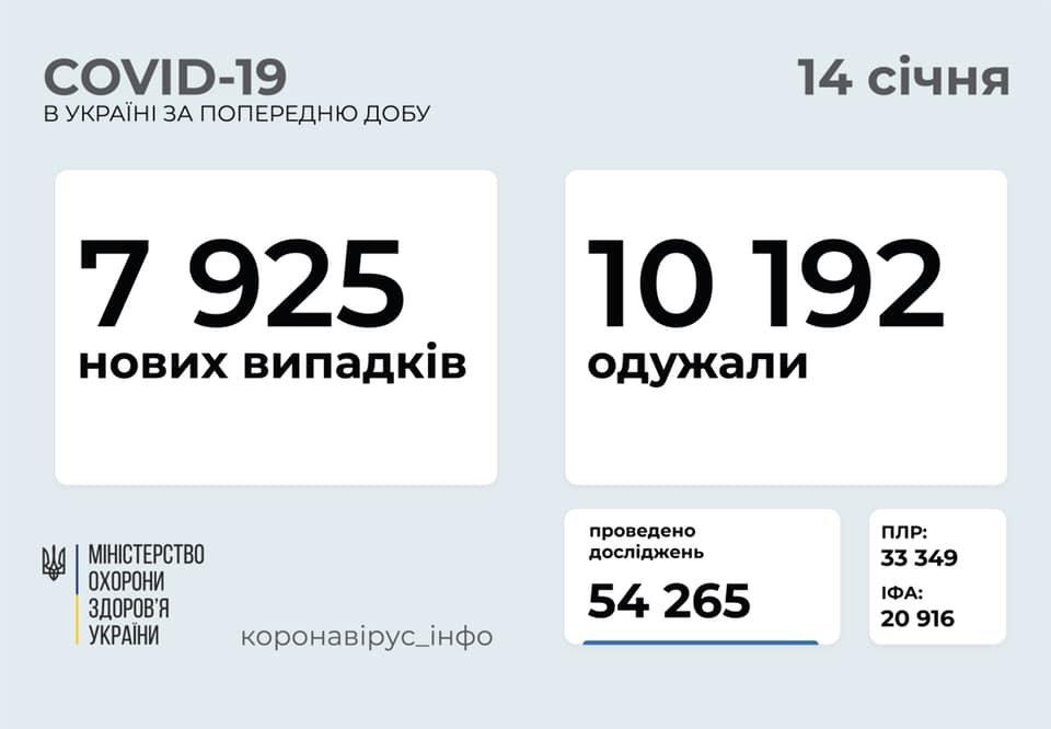 В Украине 7925 новых случаев коронавируса, болезнь за сутки унесла жизни 162 человека, фото-1