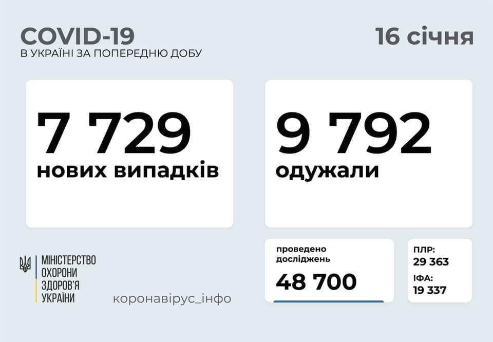 В Украине 7729 новых случаев коронавируса, болезнь за сутки унесла жизни 144 человек, фото-1