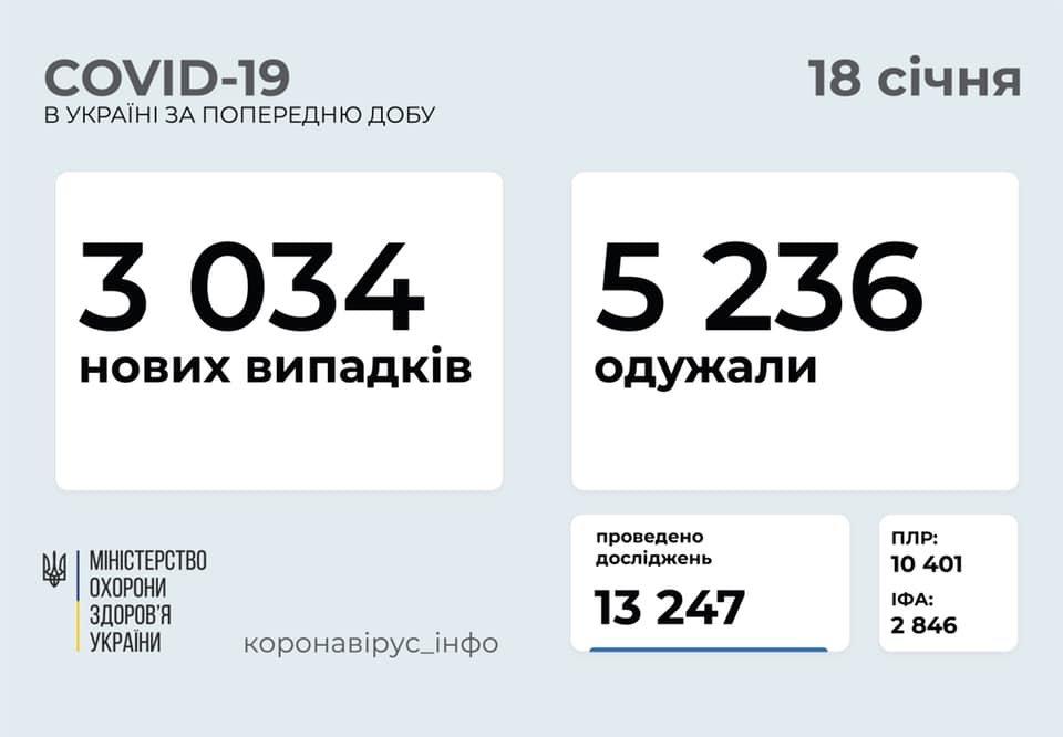 В Украине 3034 новых случаев коронавируса, болезнь за сутки унесла жизни 67 человека, фото-1