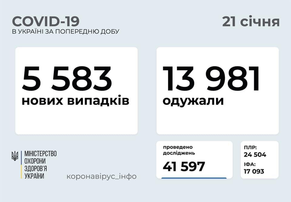 В Украине 5583 новых случаев коронавируса, болезнь за сутки унесла жизни 241 человека, фото-1