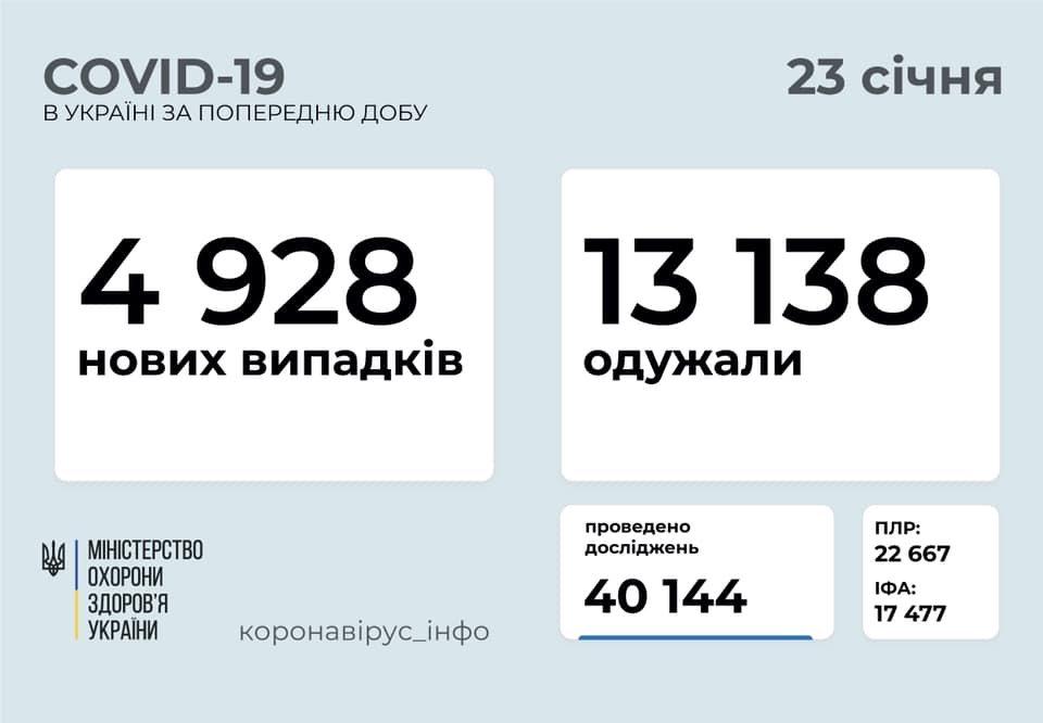 В Украине 4928 новых случаев коронавируса, болезнь за сутки унесла жизни 116 человек, фото-1
