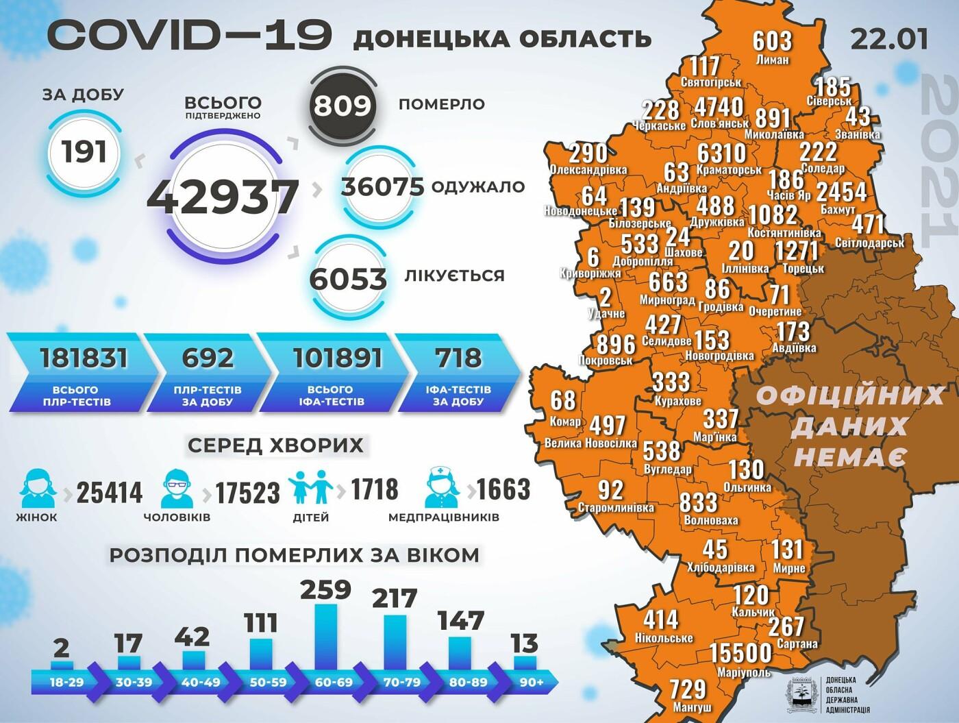 В Донецкой области 191 новый случай коронавируса, болезнь унесла жизни еще 11 человек, фото-1