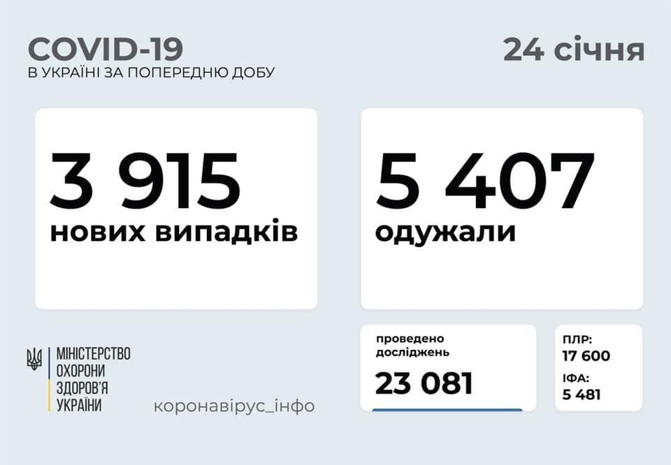 В Украине 3915 новых случаев коронавируса, болезнь за сутки унесла жизни 83 человек, фото-1