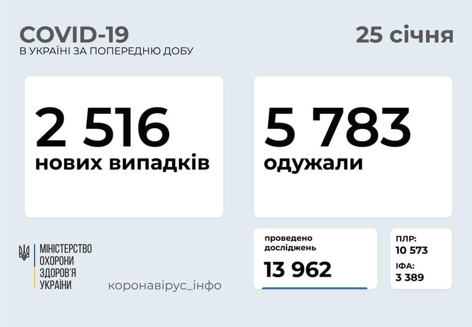 В Украине 2516 новых случаев коронавируса, болезнь за сутки унесла жизни 63 человек, фото-1