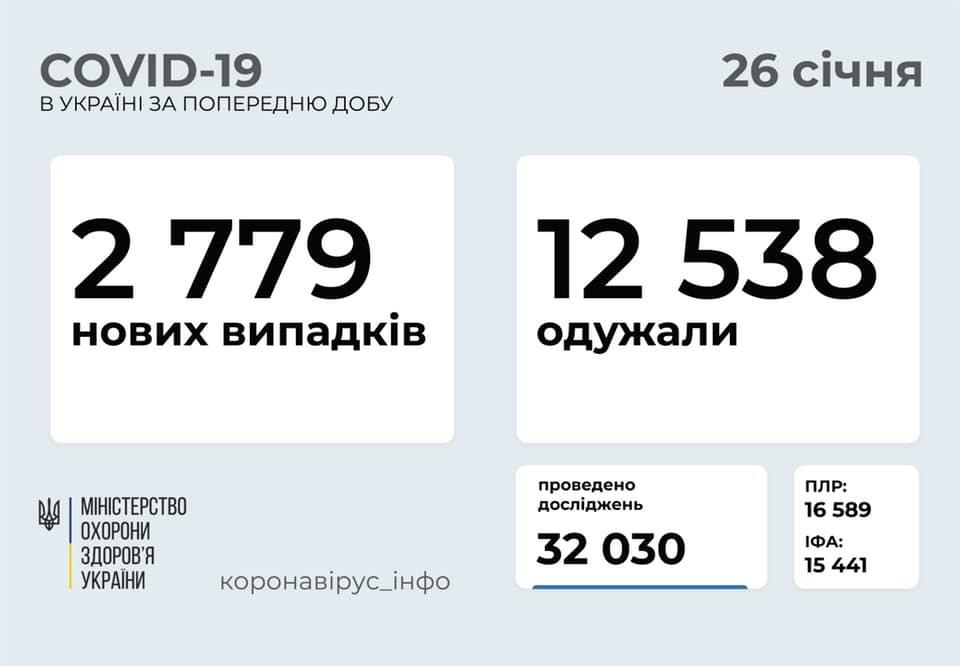 В Украине 2779 новых случаев коронавируса, болезнь за сутки унесла жизни 133 человек, фото-1