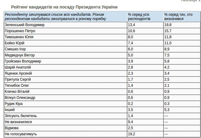 Кто бы стал президентом Украины, если бы выборы прошли в январе 2021 года (СОЦОПРОС), фото-1