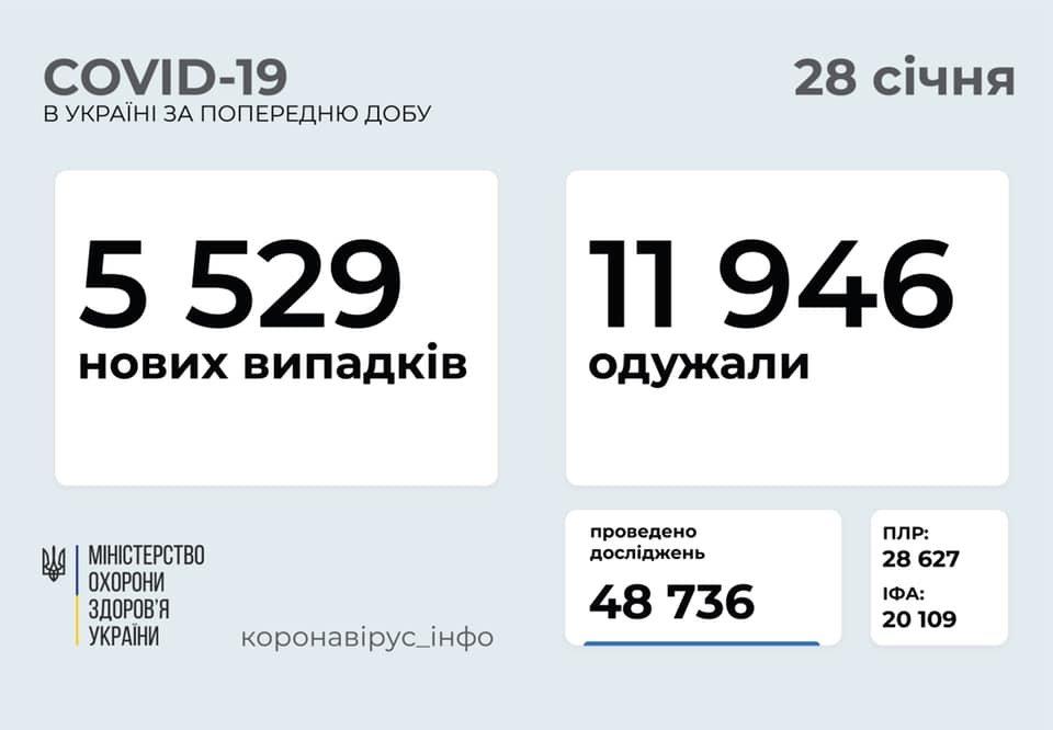 В Украине 5529 новых случаев коронавируса, болезнь за сутки унесла жизни 149 человек, фото-1