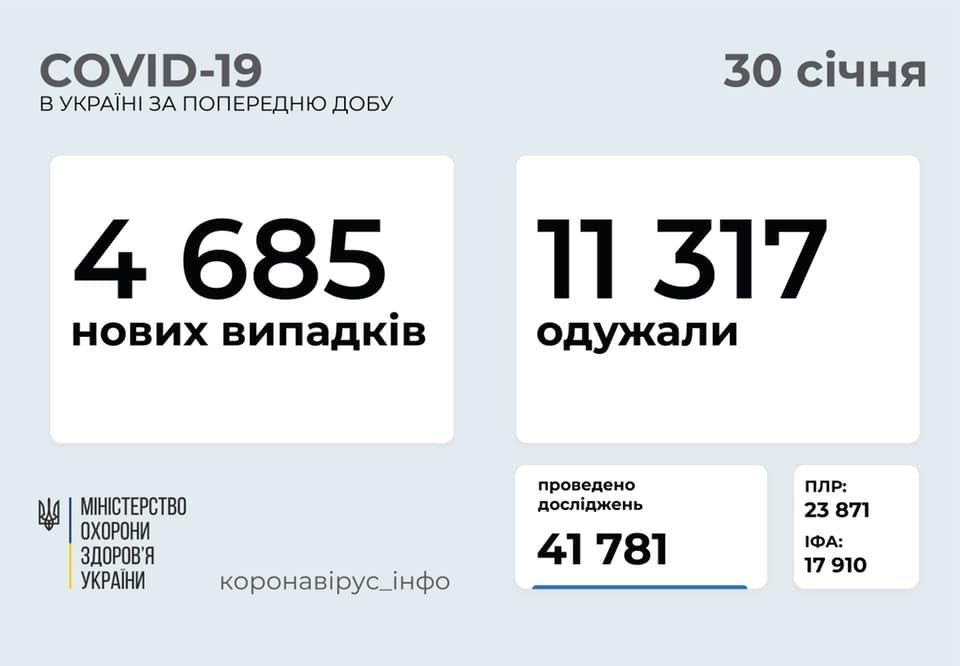 В Украине 4685 новых случаев коронавируса, болезнь за сутки унесла жизни 149 человек, фото-1