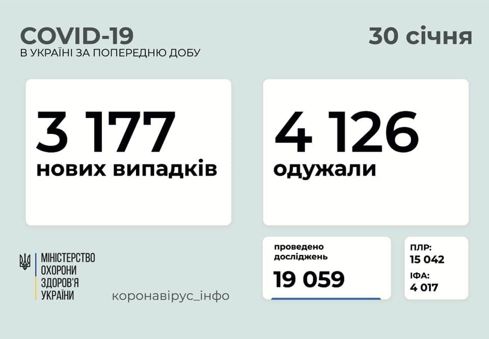 В Украине 3177 новых случаев коронавируса, болезнь за сутки унесла жизни 79 человек, фото-1