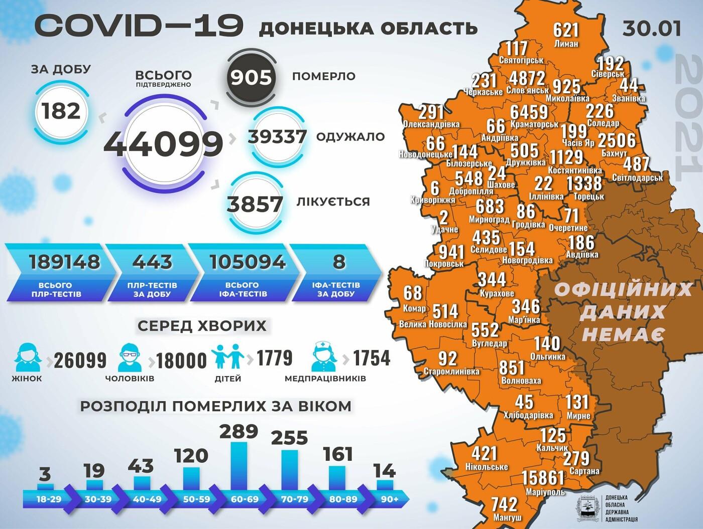 В Донецкой области 182 новых случая коронавируса, фото-1