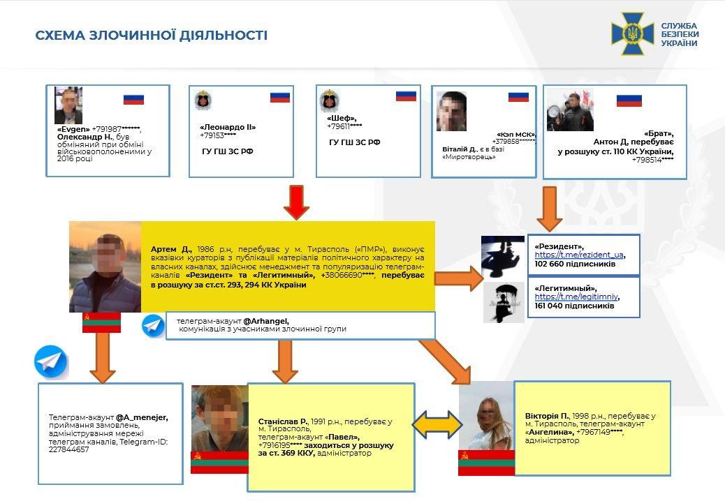 СБУ: телеграм-каналы «Легитимный», «Резидент», «Картель» работают на спецслужбы России , - ФОТО, фото-5
