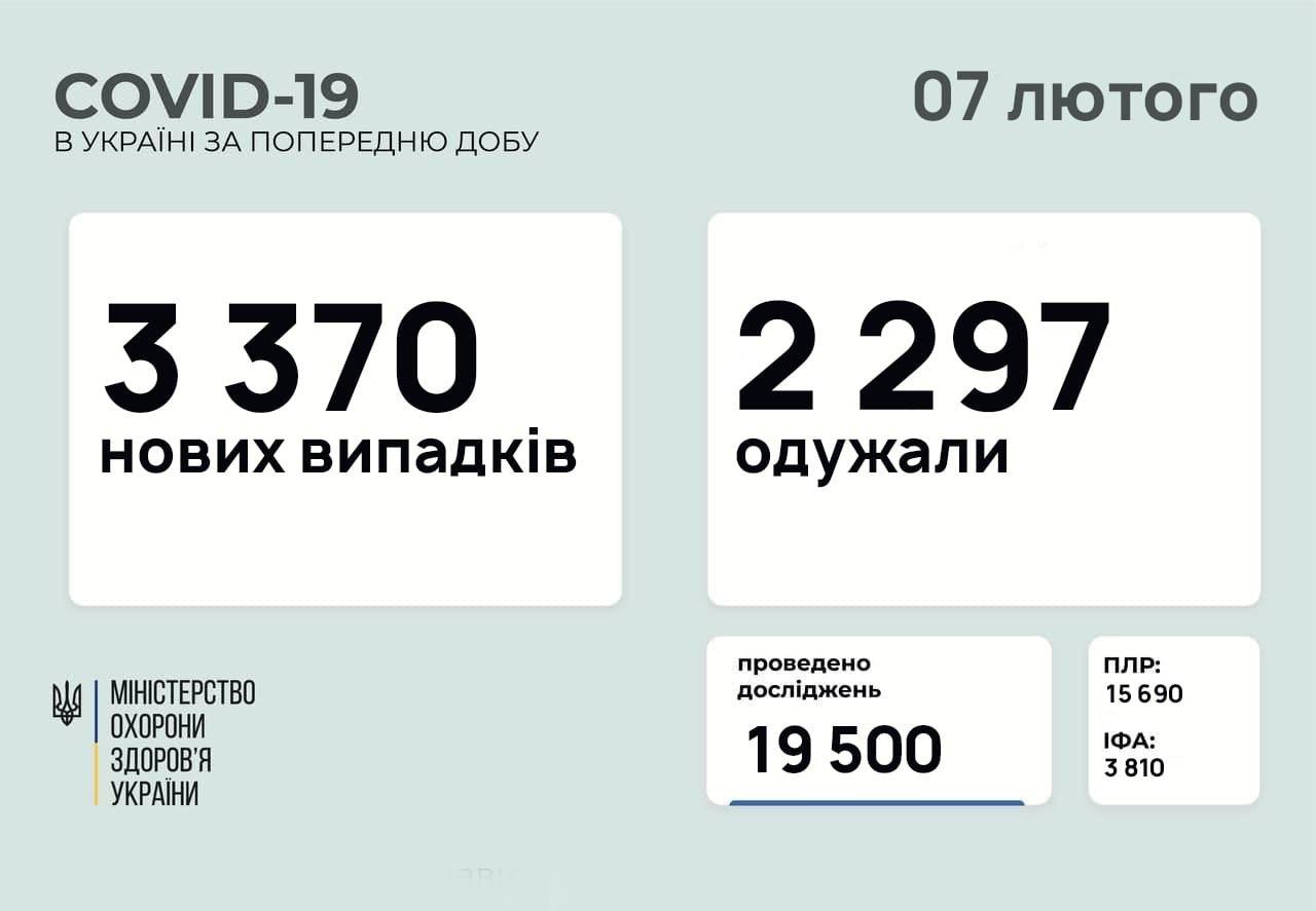 В Украине 3370 новых случаев коронавируса, болезнь за сутки унесла жизни 81 человека, фото-1